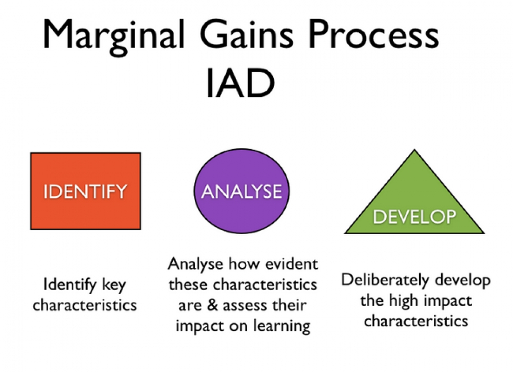The Marginal Learning Gains Theory